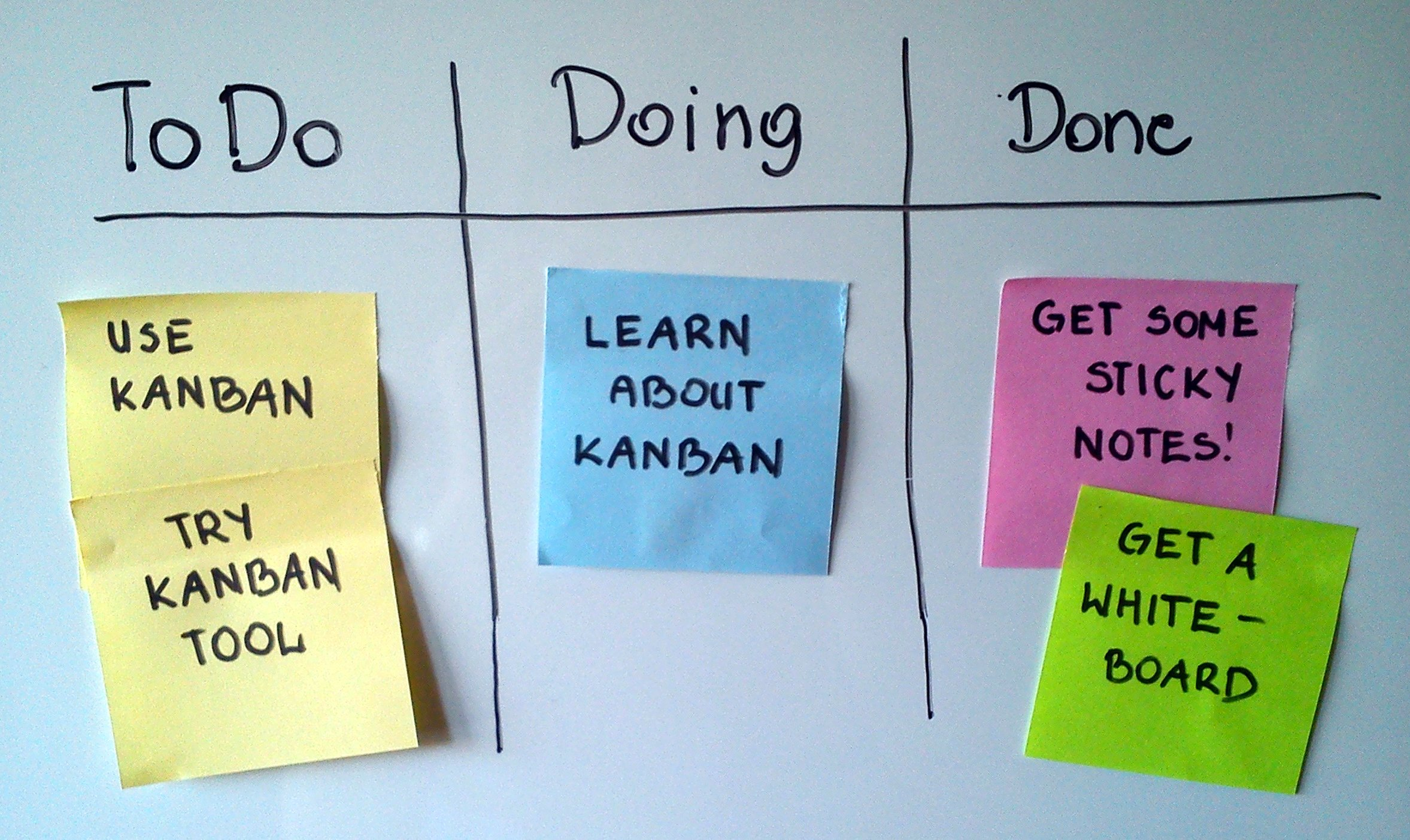 source: https://en.wikipedia.org/wiki/Kanban_board